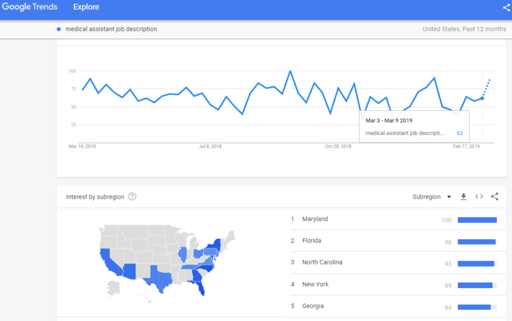 "Google Trends revealed a high search score for the term ""medical assistant job description"" on the 2nd week of March 2019."